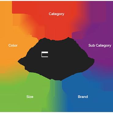 mybizpos-product-organization